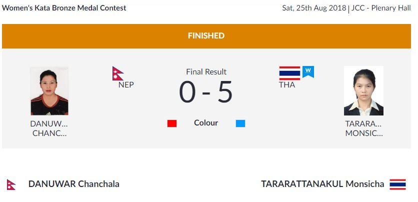 एशियाली खेलकुद : करातेमा चञ्चला पदक जित्न असफल